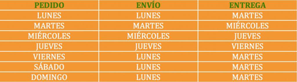 Calendario de producción de naranjas, mandarinas y limones